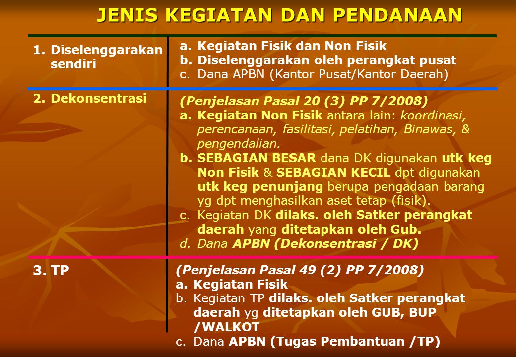 24 BUPATI/WALIKOTA (KEPALA DAERAH) PENYUSUNAN DAN PENYAMPAIAN LAPORAN KEGIATAN TUGAS PEMBANTUAN OLEH KAB/KOTA (ASPEK MANAJERIAL) BAPPEDA KAB/KOTA SKPD Kab/Kota Lap.