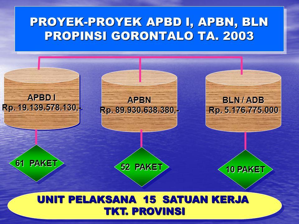 INSTANSIURAIANANGGARANREALISASI100%PDKBKM863.190.000,--- PKS120.000.000,--- PERINDAG KOPTAMB.