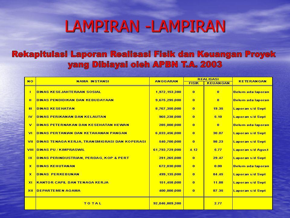 LAMPIRAN -LAMPIRAN