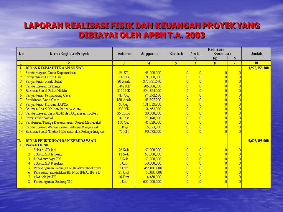 LAPORAN REALISASI FISIK DAN KEUANGAN PROYEK YANG DIBIAYAI OLEH APBN T.A. 2003