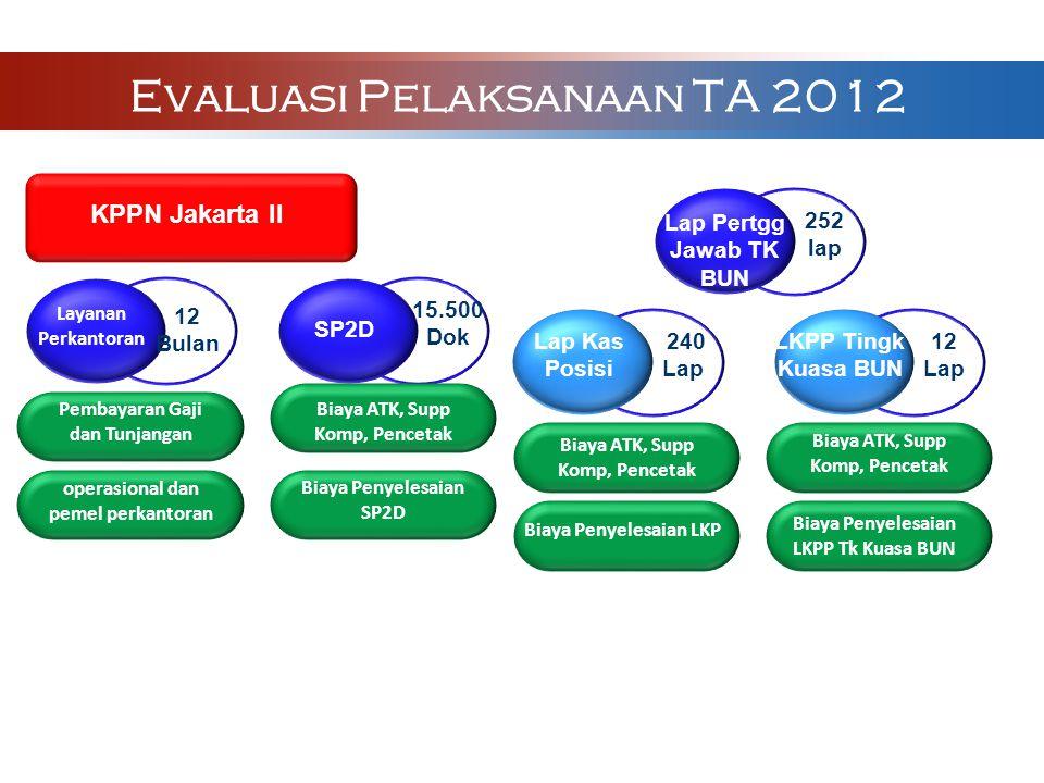 KPPN Jakarta II Layanan Perkantoran SP2D Lap Kas Posisi LKPP Tingk Kuasa BUN Pembayaran Gaji dan Tunjangan operasional dan pemel perkantoran Biaya ATK