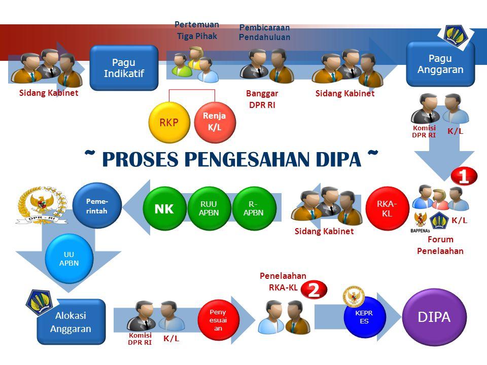 Pagu Anggaran Pertemuan Tiga Pihak RKA- KL Forum Penelaahan R- APBN Pembicaraan Pendahuluan NK RUU APBN Sidang Kabinet Pagu Indikatif Alokasi Anggaran