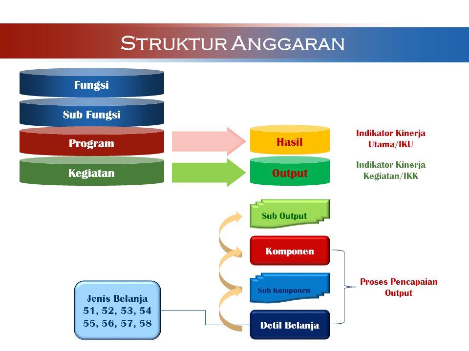 KPPN Jakarta II Layanan Perkantoran SP2D Lap Kas Posisi LKPP Tingk Kuasa BUN Pembayaran Gaji dan Tunjangan operasional dan pemel perkantoran Biaya ATK, Supp Komp, Pencetak Biaya Penyelesaian SP2D Biaya ATK, Supp Komp, Pencetak Biaya Penyelesaian LKP Biaya ATK, Supp Komp, Pencetak 12 Bulan 15.500 Dok 240 Lap 12 Lap Biaya Penyelesaian LKPP Tk Kuasa BUN 252 lap Lap Pertgg Jawab TK BUN Evaluasi Pelaksanaan TA 2012