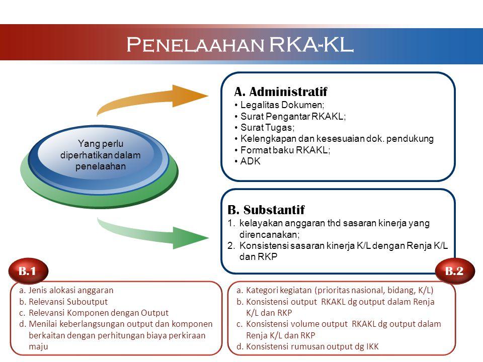 A. Administratif Legalitas Dokumen; Surat Pengantar RKAKL; Surat Tugas; Kelengkapan dan kesesuaian dok. pendukung Format baku RKAKL; ADK Yang perlu di