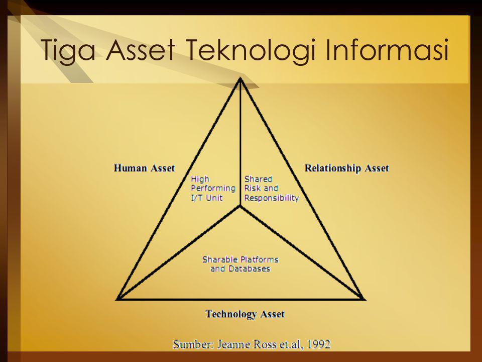 Sumber Daya Manusia Para staf penanggungjawab perencanaan & pengembangan teknologi informasi, seperti : Divisi Teknologi Informasi, Departemen Sistem Informasi, atau bag.lain yang sejenis.