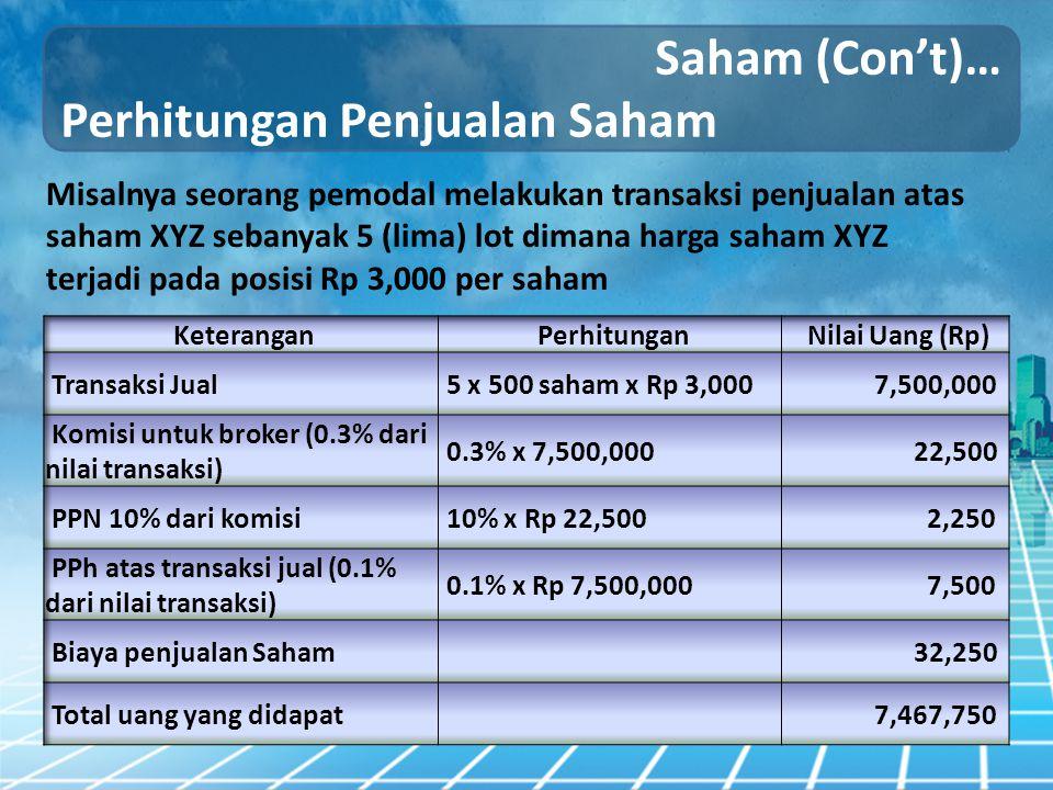 Saham (Con't)… Perhitungan Penjualan Saham Misalnya seorang pemodal melakukan transaksi penjualan atas saham XYZ sebanyak 5 (lima) lot dimana harga sa
