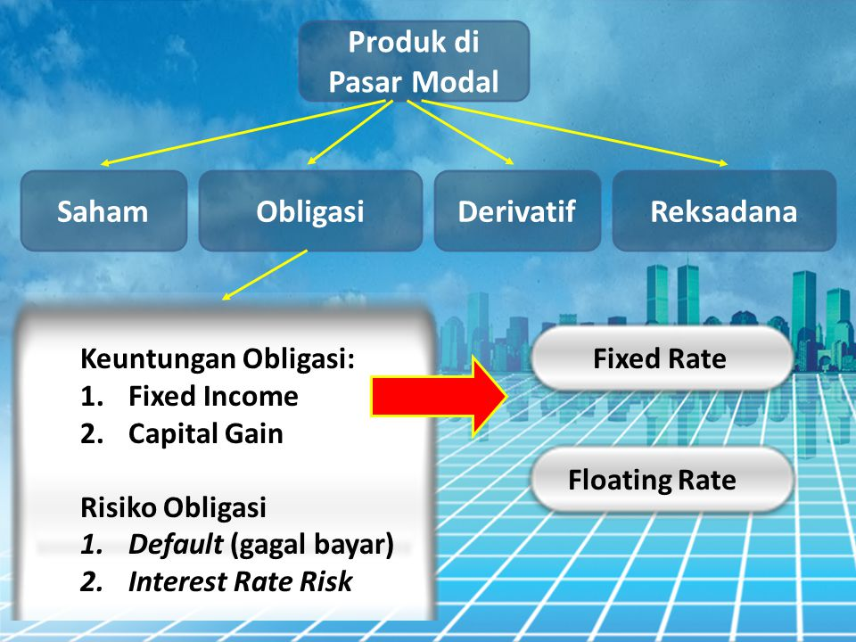 Produk di Pasar Modal Obligasi Saham DerivatifReksadana Keuntungan Obligasi: 1.Fixed Income 2.Capital Gain Risiko Obligasi 1.Default (gagal bayar) 2.Interest Rate Risk Fixed Rate Floating Rate