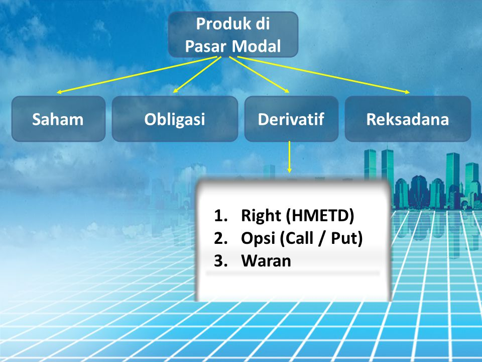 Produk di Pasar Modal Obligasi Saham DerivatifReksadana 1.Right (HMETD) 2.Opsi (Call / Put) 3.Waran
