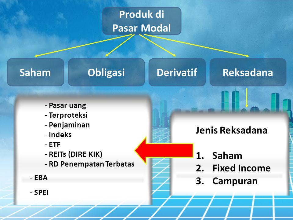 Produk di Pasar Modal Obligasi Saham DerivatifReksadana - Pasar uang - Terproteksi - Penjaminan - Indeks - ETF - REITs (DIRE KIK) - RD Penempatan Terb