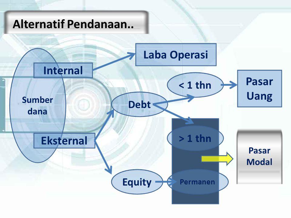 Sumber dana Internal Eksternal Laba Operasi Pasar Uang Debt Equity > 1 thn Permanen < 1 thn Pasar Modal Alternatif Pendanaan..