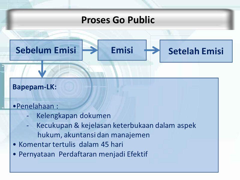 Proses Go Public Sebelum Emisi Emisi Setelah Emisi Bapepam-LK: Penelahaan : -Kelengkapan dokumen -Kecukupan & kejelasan keterbukaan dalam aspek hukum,