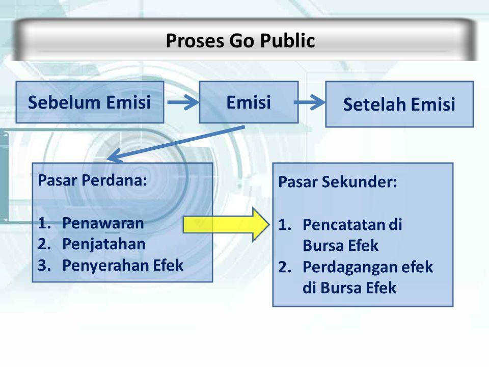Proses Go Public Sebelum Emisi Emisi Setelah Emisi Pasar Perdana: 1.Penawaran 2.Penjatahan 3.Penyerahan Efek Pasar Sekunder: 1.Pencatatan di Bursa Efe