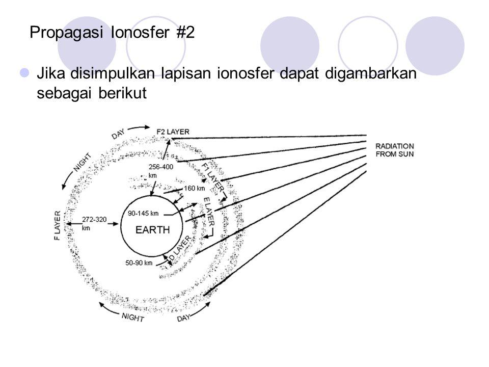 Propagasi Ionosfer #2 Jika disimpulkan lapisan ionosfer dapat digambarkan sebagai berikut