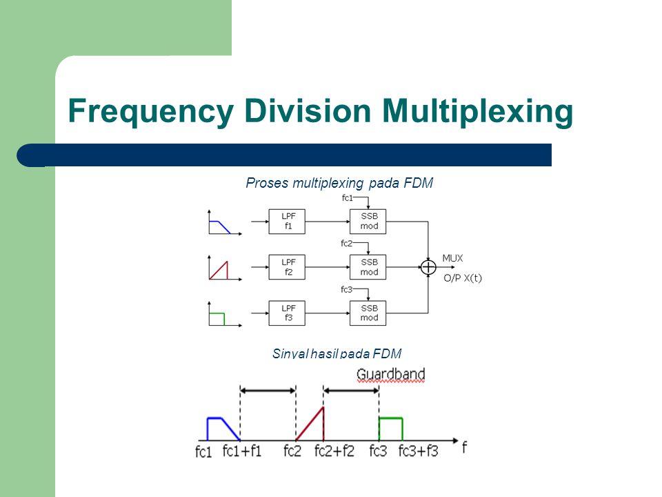 Frequency Division Multiplexing Proses multiplexing pada FDM Sinyal hasil pada FDM