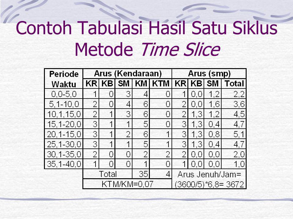 Model Dasar Arus Jenuh Waktu Hijau Efektif Rate of Discharge IntergreenHijauKuningMerah Start Loss End Gain Kurva Arus Aktual Kurva Arus Efektif