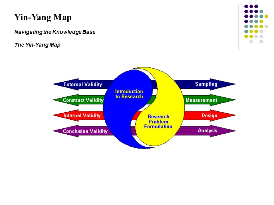 The figure shows one way of structuring the material in the Knowledge Base.