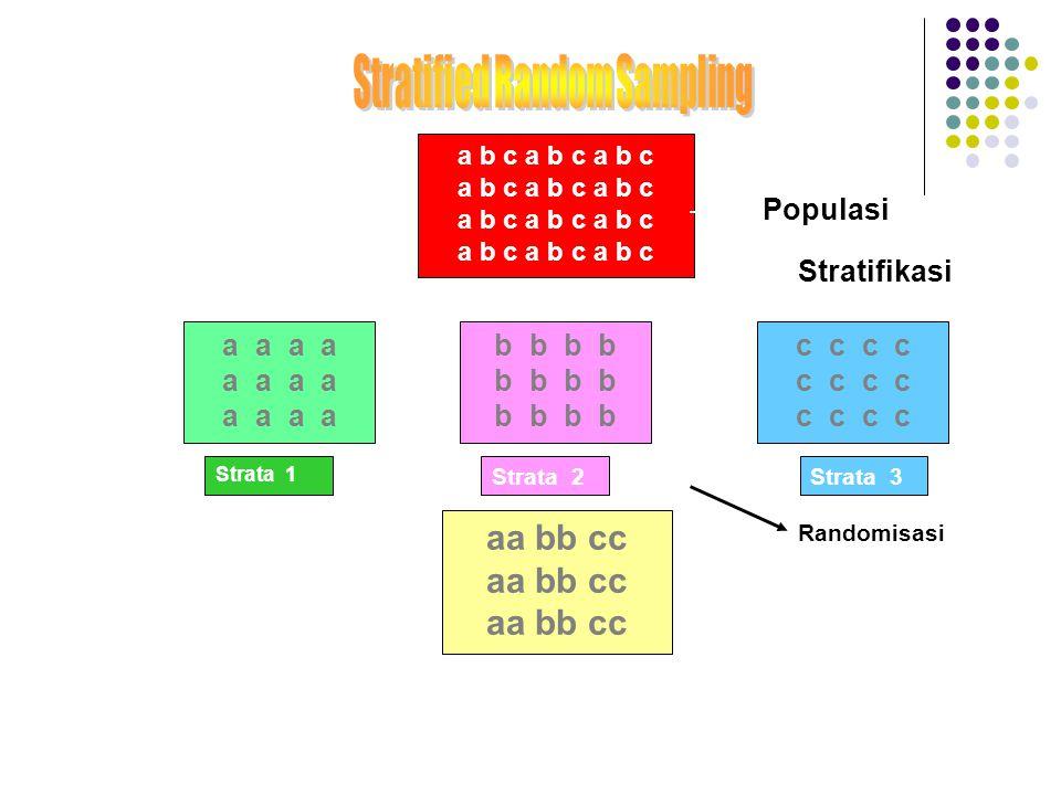 Stratifikasi a b c a b c a b c aa bb cc a a b b c c Populasi Strata 1 Strata 2Strata 3 Randomisasi