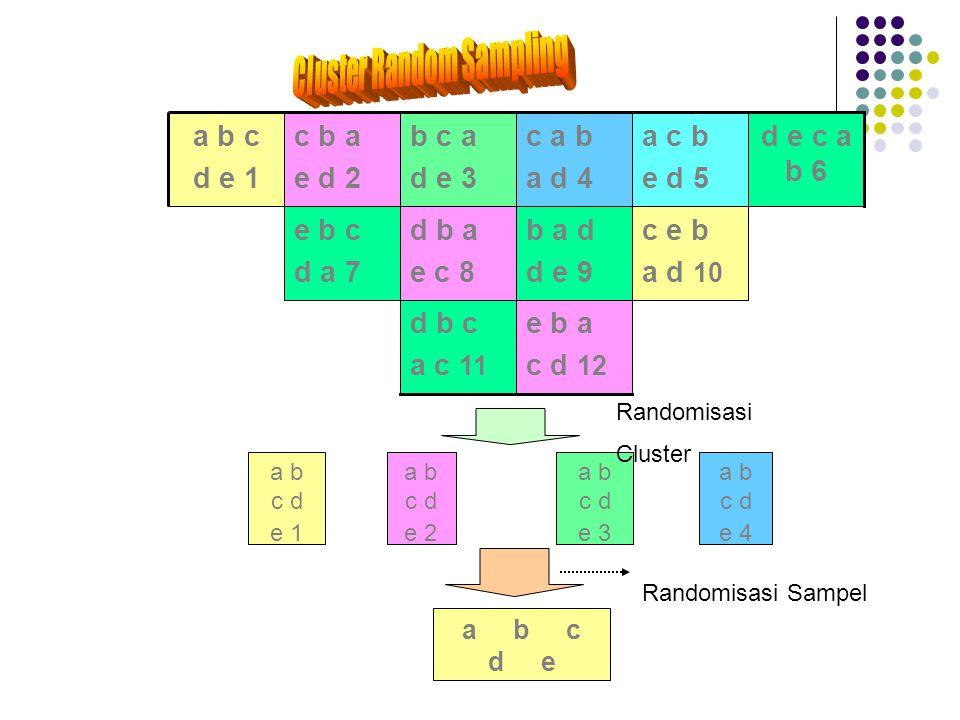 a b c d e 1 a b c d e 2 a b c d e 3 a b c d e 4 a b c d e Randomisasi Cluster Randomisasi Sampel e b a c d 12 d b c a c 11 c e b a d 10 b a d d e 9 d