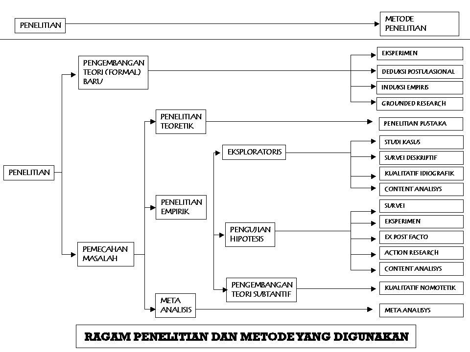 Jenis Penelitian Kuantitatif Deskriptif Asosiatif/hubungan Komperatif/pengaruh/perbandingan