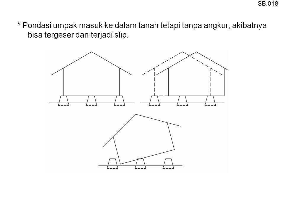 * Pondasi umpak tidak masuk ke dalam tanah dan tidak di angkur, akibatnya bangunan dapat terguling SB.019