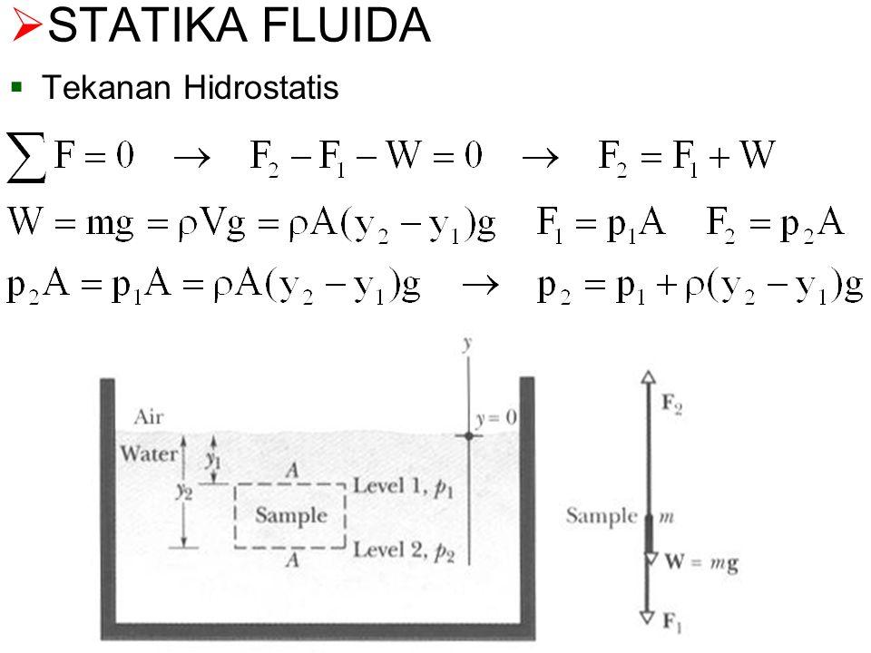 Pengukur Aliran (Flowmeter) Tabung Venturi