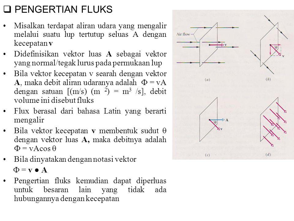  PENGERTIAN FLUKS Misalkan terdapat aliran udara yang mengalir melalui suatu lup tertutup seluas A dengan kecepatan v Didefinisikan vektor luas A sebagai vektor yang normal/tegak lurus pada permukaan lup Bila vektor kecepatan v searah dengan vektor A, maka debit aliran udaranya adalah  = vA dengan satuan [(m/s) (m 2 ) = m 3 /s], debit volume ini disebut fluks Flux berasal dari bahasa Latin yang berarti mengalir Bila vektor kecepatan v membentuk sudut  dengan vektor luas A, maka debitnya adalah  = vAcos  Bila dinyatakan dengan notasi vektor  = v ● A Pengertian fluks kemudian dapat diperluas untuk besaran lain yang tidak ada hubungannya dengan kecepatan