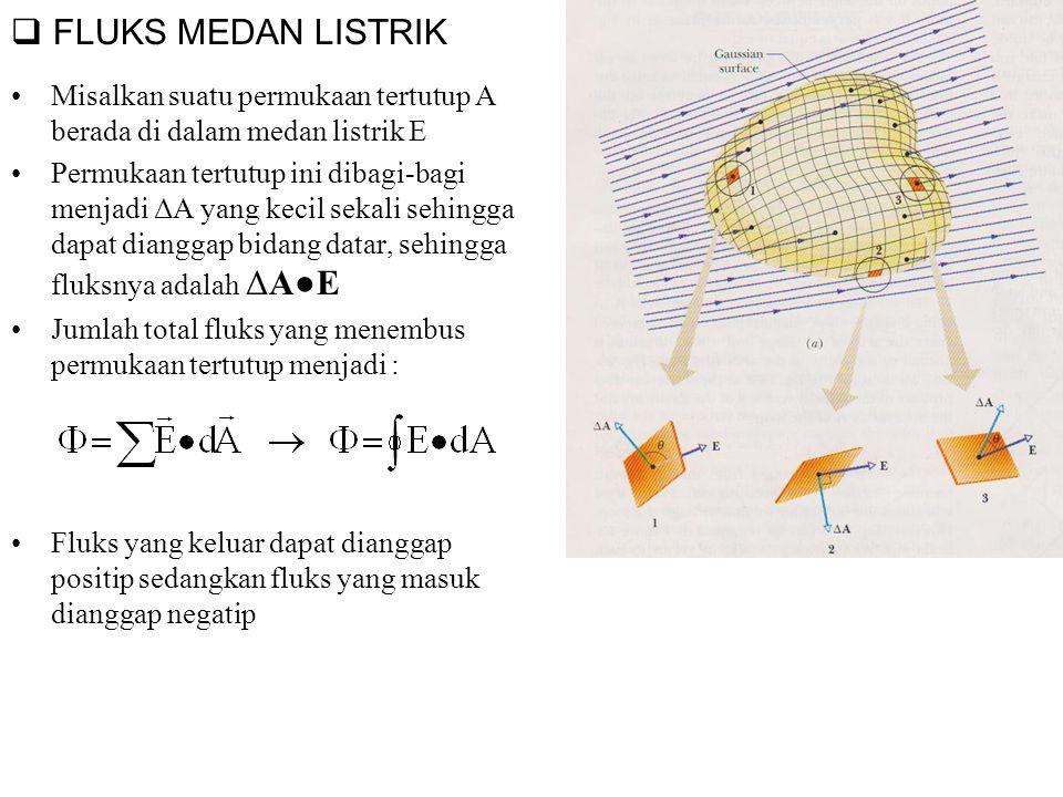  HUKUM GAUSS Hukum Gauss menyatakan bahwa jumlah fluks medan listrik yang menembus suatu permukaan tertutup sebanding dengan jumlah muatan yang ada di dalam permukaan tertutup tersebut Permukaan tertutup tersebut sering disebut sebagai permukaan Gauss Jumlah fluks yang menembus permukaan S 1 positip (ada muatan positip) Jumlah fluks yang menembus permukaan S 2 negaitip (ada muatan negatip) Jumlah fluks yang menembus permukaan S 3 nol (tidak ada muatan) Jumlah fluks yang menembus permukaan S 4 nol (jumlah muatan nol)