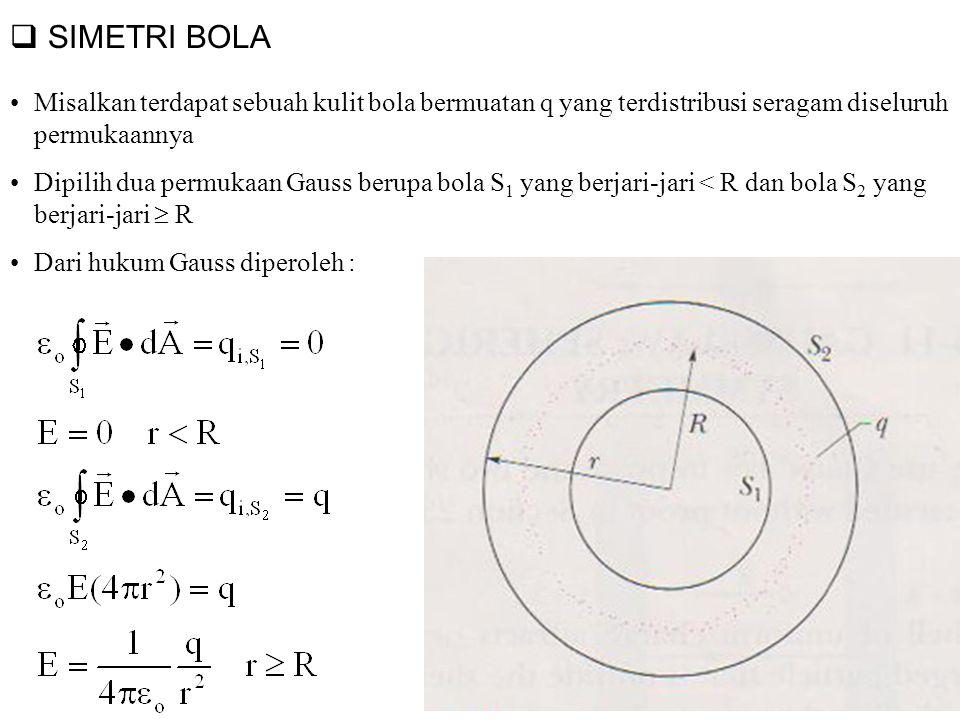 Contoh Soal 3.2 Sebuah muatan titik sebesar 1,8 µC terletak di tengah-tengah sebuah kubus berjari-jari 55 cm.
