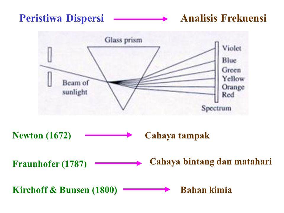 Peristiwa Dispersi Newton (1672) Fraunhofer (1787) Kirchoff & Bunsen (1800) Cahaya tampak Cahaya bintang dan matahari Bahan kimia Analisis Frekuensi