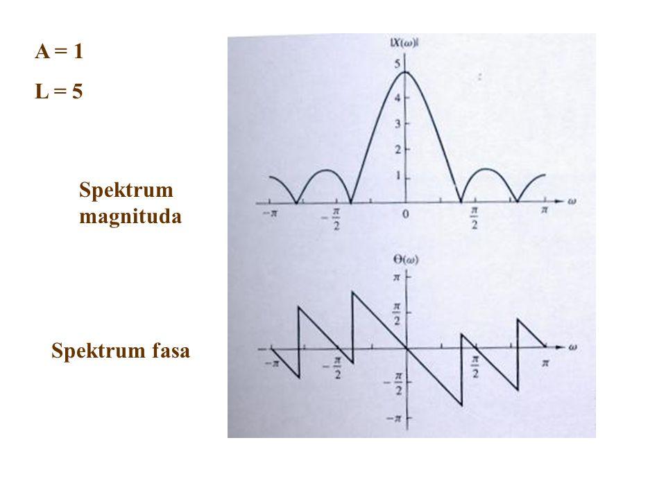 Spektrum fasa Spektrum magnituda A = 1 L = 5