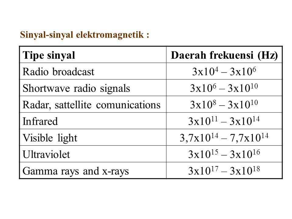 Sinyal-sinyal elektromagnetik : Tipe sinyalDaerah frekuensi (Hz) Radio broadcast3x10 4 – 3x10 6 Shortwave radio signals3x10 6 – 3x10 10 Radar, sattell
