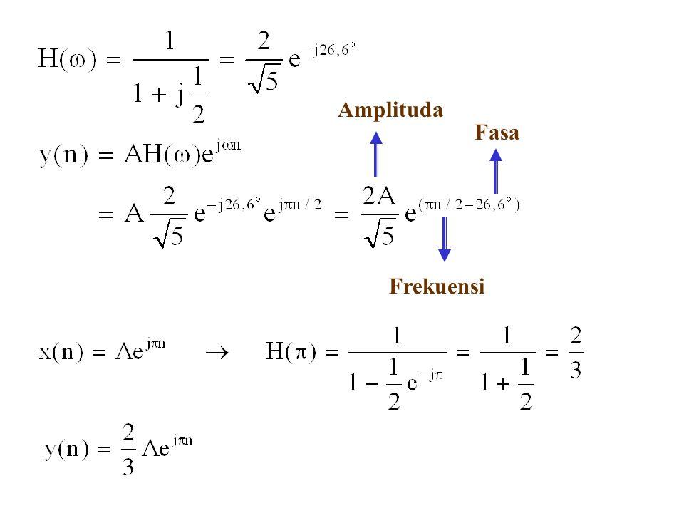 Amplituda Frekuensi Fasa