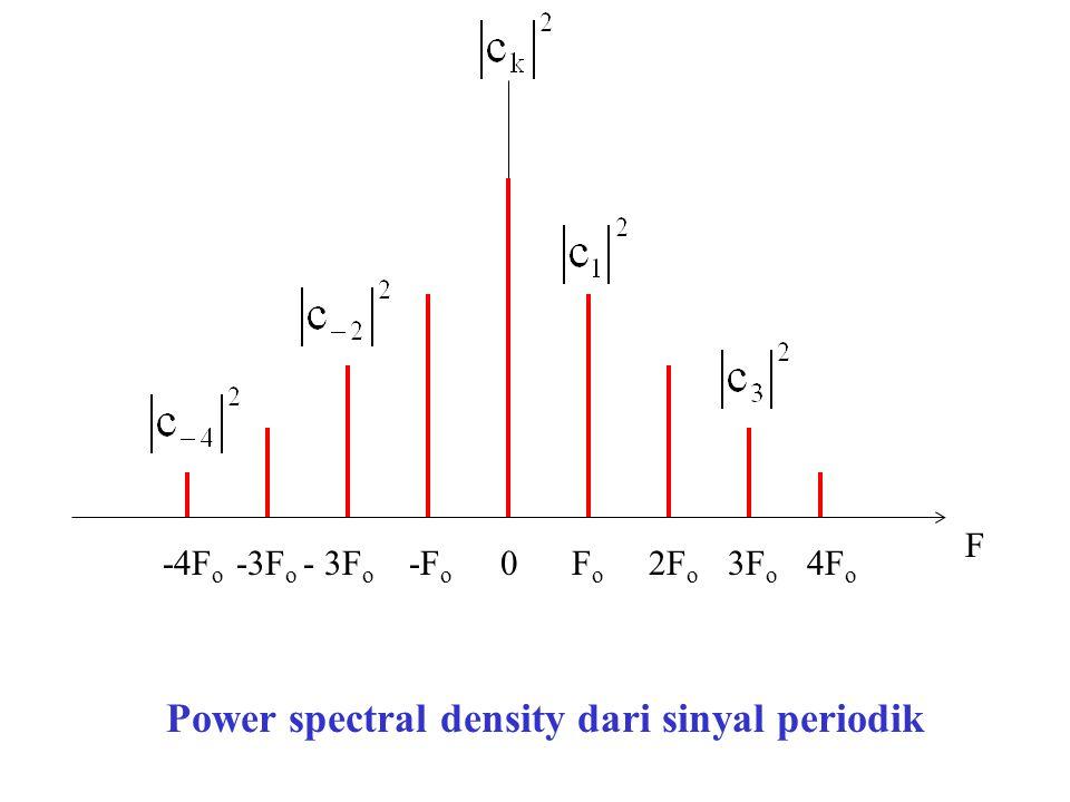 F Power spectral density dari sinyal periodik -4F o -3F o - 3F o -F o 0 F o 2F o 3F o 4F o