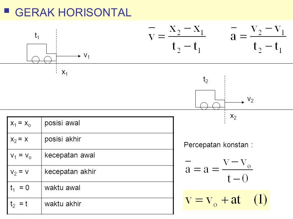  GERAK HORISONTAL x1x1 x2x2 v1v1 v2v2 t1t1 t2t2 x 1 = x o posisi awal x 2 = xposisi akhir v 1 = v o kecepatan awal v 2 = vkecepatan akhir t 1 = 0waktu awal t 2 = twaktu akhir Percepatan konstan :