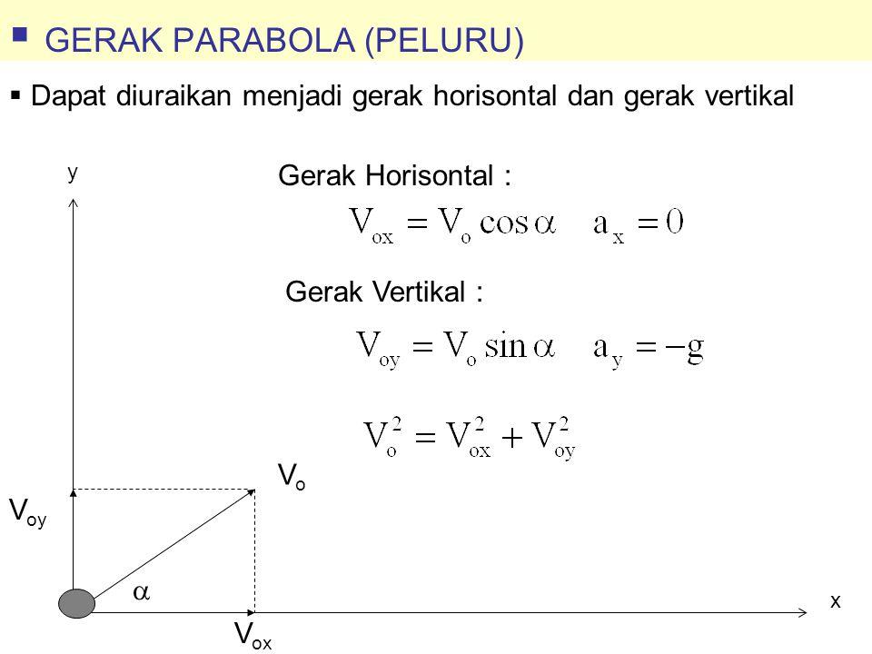 y x VoVo V ox V oy  Gerak Horisontal : Gerak Vertikal :  Dapat diuraikan menjadi gerak horisontal dan gerak vertikal  GERAK PARABOLA (PELURU)
