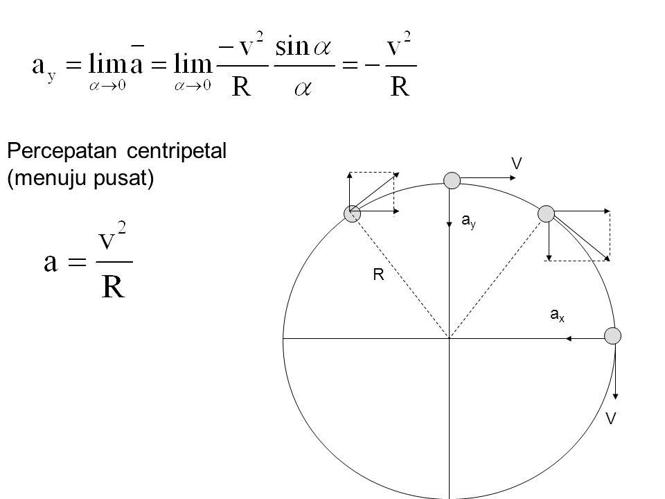 V ayay R V axax Percepatan centripetal (menuju pusat)