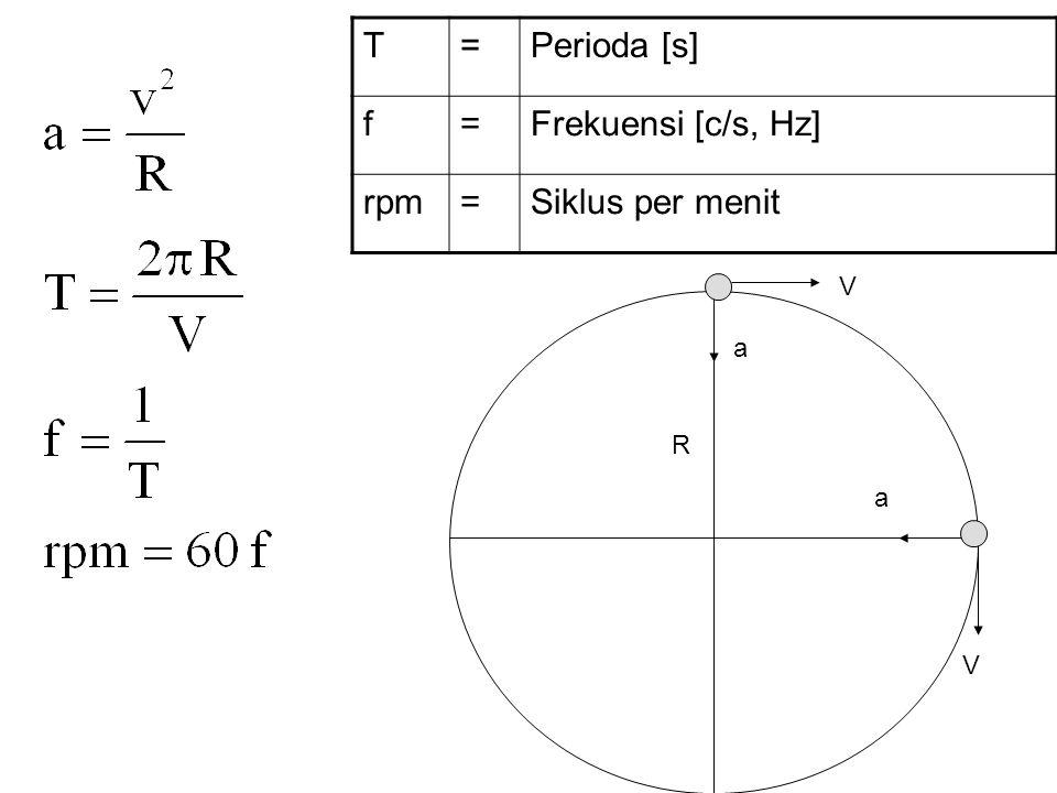 V a R V a T=Perioda [s] f=Frekuensi [c/s, Hz] rpm=Siklus per menit