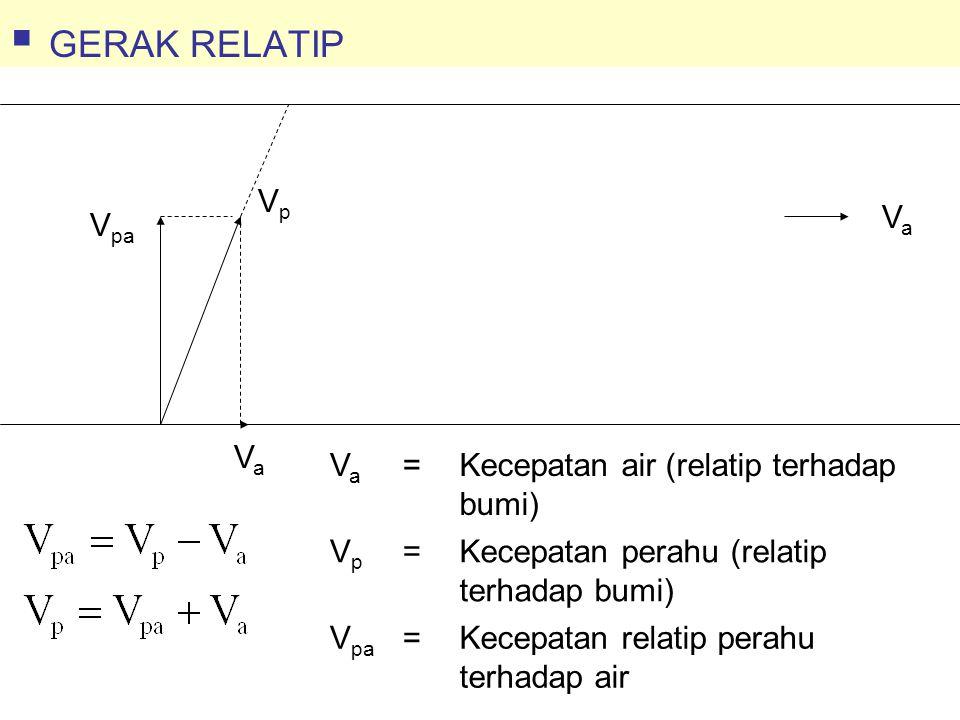 VaVa VaVa V pa VpVp VaVa =Kecepatan air (relatip terhadap bumi) VpVp =Kecepatan perahu (relatip terhadap bumi) V pa =Kecepatan relatip perahu terhadap air  GERAK RELATIP
