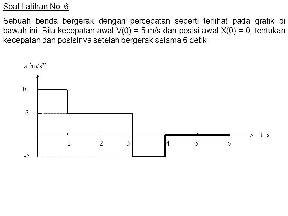 Soal Latihan No. 6 Sebuah benda bergerak dengan percepatan seperti terlihat pada grafik di bawah ini. Bila kecepatan awal V(0) = 5 m/s dan posisi awal