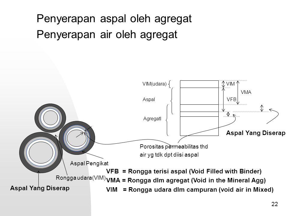 22 Aspal Pengikat Aspal Yang Diserap Penyerapan aspal oleh agregat Penyerapan air oleh agregat Rongga udara(VIM) Aspal Yang Diserap Porositas permeabi