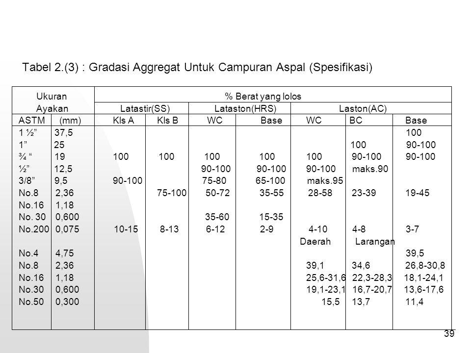 39 Tabel 2.(3) : Gradasi Aggregat Untuk Campuran Aspal (Spesifikasi) Ukuran % Berat yang lolos Ayakan Latastir(SS) Lataston(HRS) Laston(AC) ASTM (mm)K