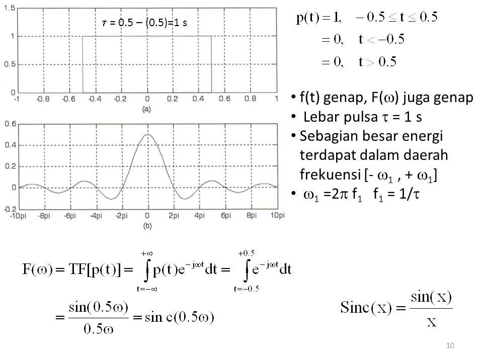 f(t) genap, F(  ) juga genap Lebar pulsa  = 1 s Sebagian besar energi terdapat dalam daerah frekuensi [-  1, +  1 ]  1 =2  f 1 f 1 = 1/   = 0.