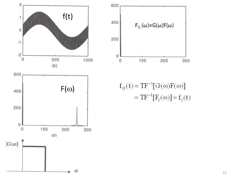  o =100 F(  ) f(t) F G (  )=G(  )F(  ) 12