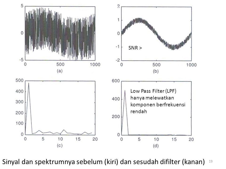 Sinyal dan spektrumnya sebelum (kiri) dan sesudah difilter (kanan) SNR > Low Pass Filter (LPF) hanya melewatkan komponen berfrekuensi rendah 19