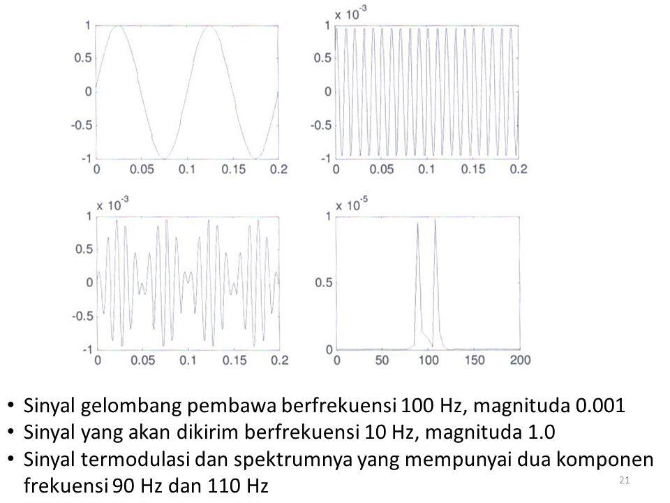 Sinyal gelombang pembawa berfrekuensi 100 Hz, magnituda 0.001 Sinyal yang akan dikirim berfrekuensi 10 Hz, magnituda 1.0 Sinyal termodulasi dan spektr