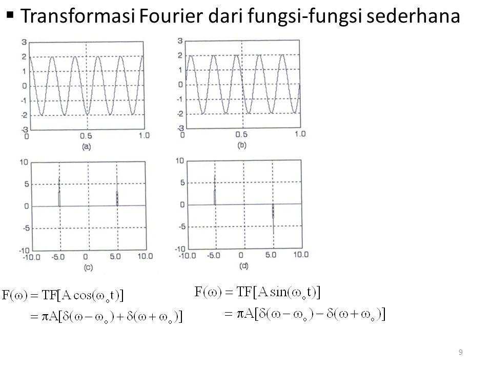 f(t) genap, F(  ) juga genap Lebar pulsa  = 1 s Sebagian besar energi terdapat dalam daerah frekuensi [-  1, +  1 ]  1 =2  f 1 f 1 = 1/   = 0.5 – (0.5)=1 s 10