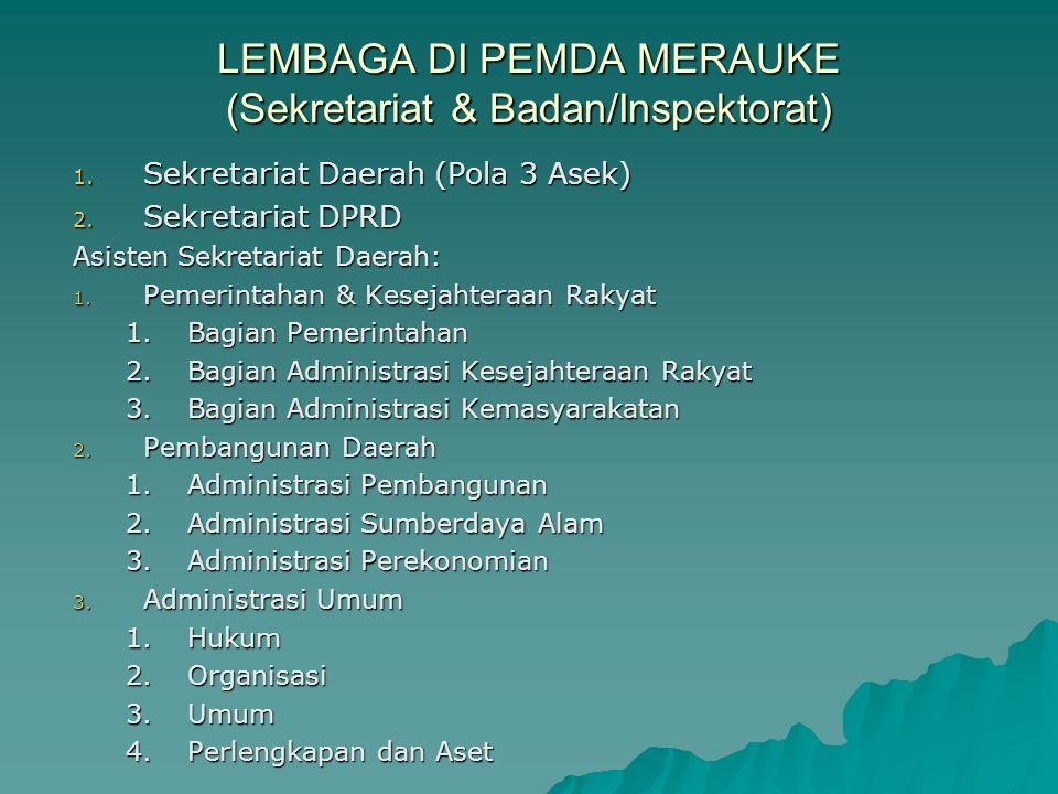 LEMBAGA DI PEMDA MERAUKE (Sekretariat & Badan/Inspektorat) 1. Sekretariat Daerah (Pola 3 Asek) 2. Sekretariat DPRD Asisten Sekretariat Daerah: 1. Peme