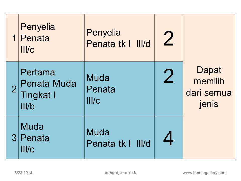 Angka Kredit Minimal dan Jenisnya u ntuk Kenaikan Pangkat / Golo ngan 8/23/2014suhardjono, dkkwww.themegallery.com