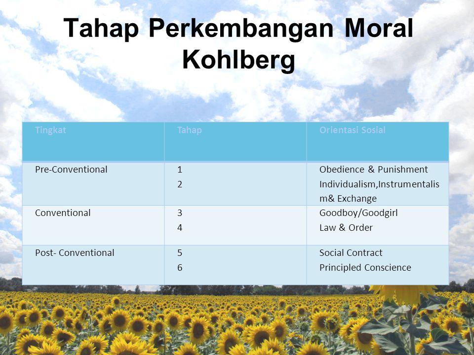 Tahap Perkembangan Moral Kohlberg TingkatTahapOrientasi Sosial Pre-Conventional 1212 Obedience & Punishment Individualism,Instrumentalis m& Exchange C