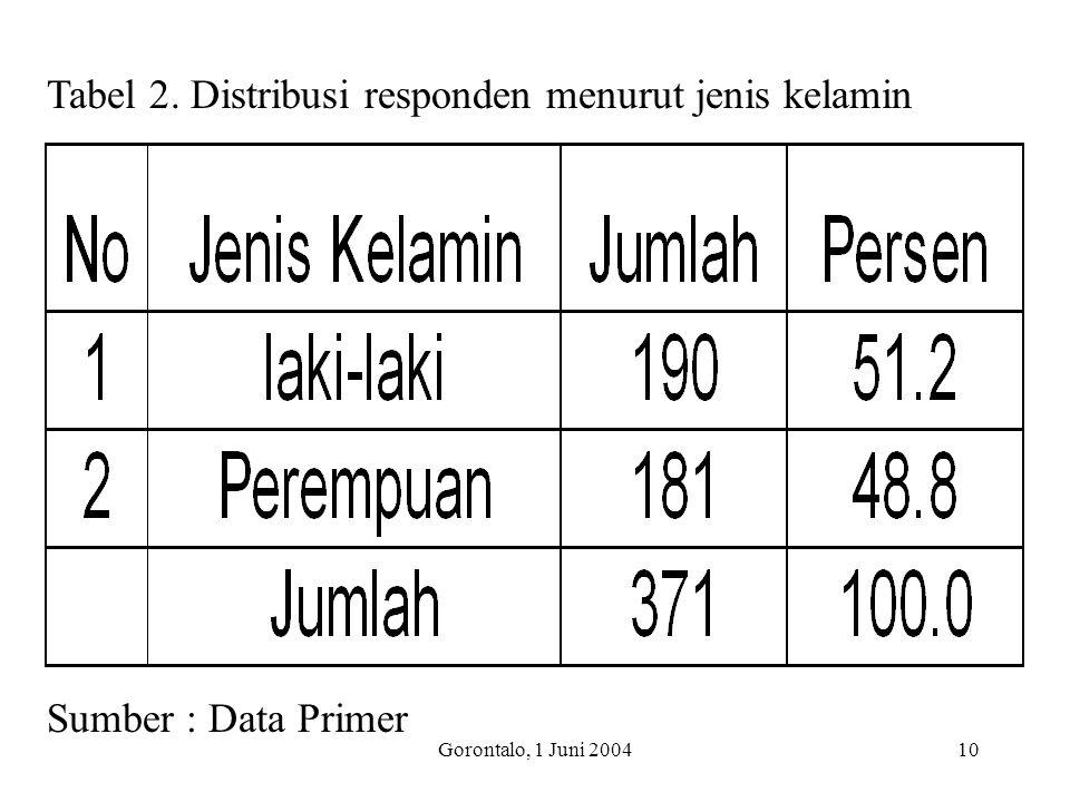 Gorontalo, 1 Juni 200410 Tabel 2. Distribusi responden menurut jenis kelamin Sumber : Data Primer